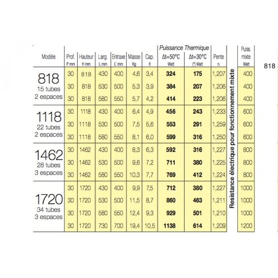 Radiateur Sèche-serviettes ARES eau chaude / mixte